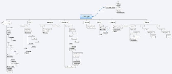 Программы как записная книжка проекта сайта